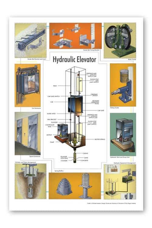 hydrolic el